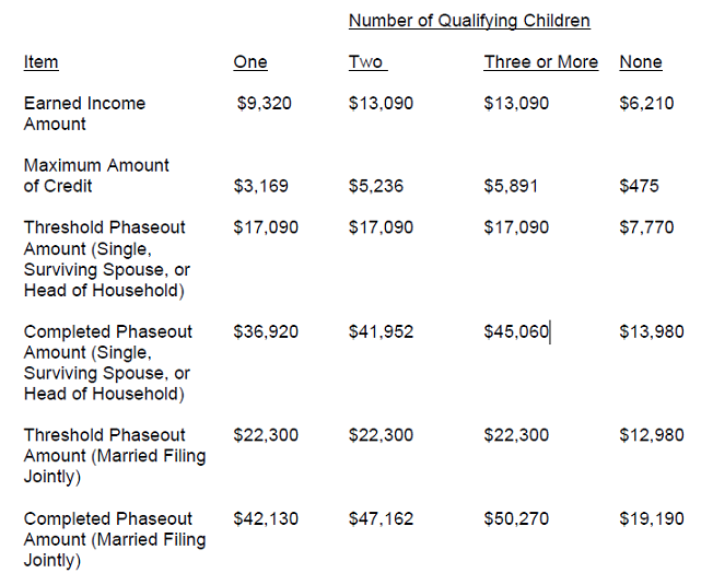 2018 Earned Income Tax Credit Eitc Qualification And Thresholds Saving To Invest
