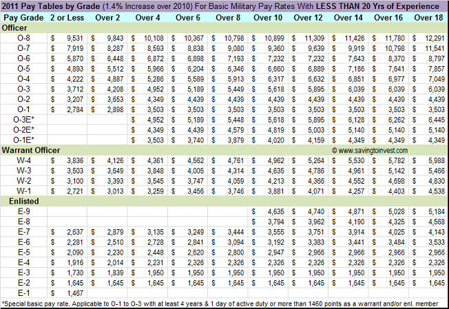 2011 military pay chart with 1 4 raise over 2010 rates. Black Bedroom Furniture Sets. Home Design Ideas