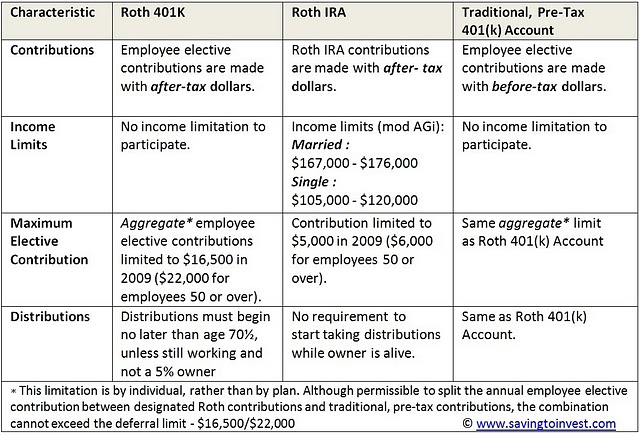 Whats the best option roth contributions or after-tax contributions