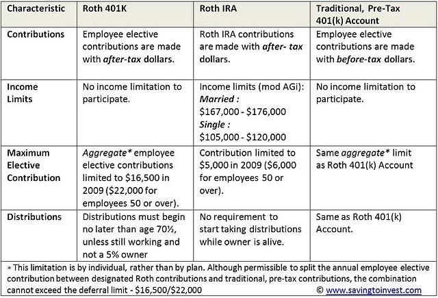 Roth 401k Retirement Plan Vs 401k Vs Roth Ira Plan