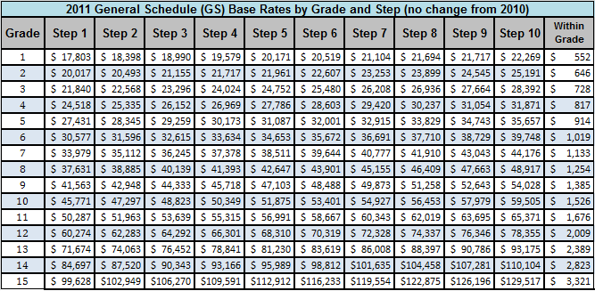 Gs Pay Scale 2015 Chart - Federal pay raises through the