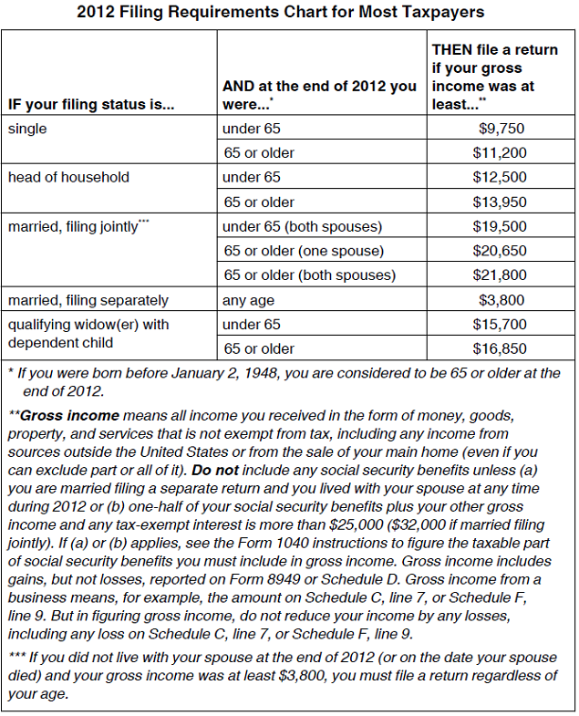2012 tax filing requirements | Saving to Invest