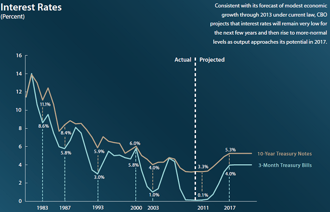 2012 To 2020 Projections For Unemployment Home Prices