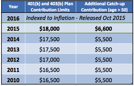 Snip20141024_31 — Saving to Invest