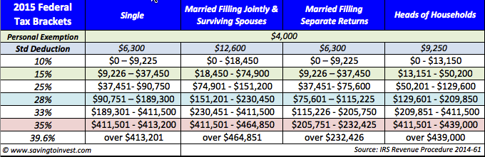 2015 tax brackets and other federal taxation updates saving to invest
